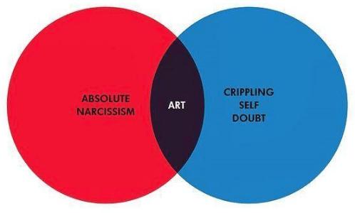 confidence vinn diagram nik ingersoll